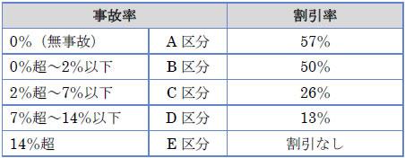 東京海上日動の割引率